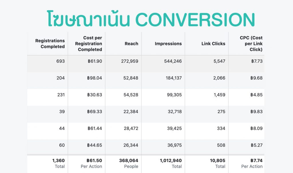 Facebook Conversion Cost